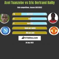 Axel Tuanzebe vs Eric Bertrand Bailly h2h player stats