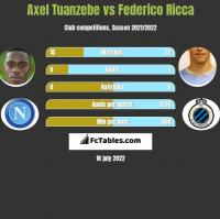 Axel Tuanzebe vs Federico Ricca h2h player stats