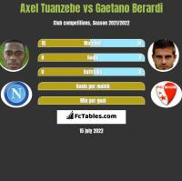 Axel Tuanzebe vs Gaetano Berardi h2h player stats