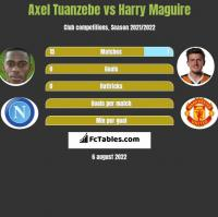 Axel Tuanzebe vs Harry Maguire h2h player stats