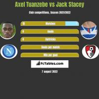 Axel Tuanzebe vs Jack Stacey h2h player stats