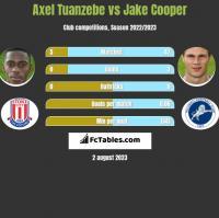 Axel Tuanzebe vs Jake Cooper h2h player stats