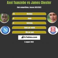 Axel Tuanzebe vs James Chester h2h player stats