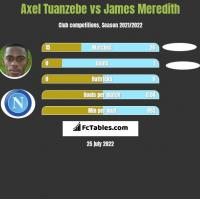 Axel Tuanzebe vs James Meredith h2h player stats