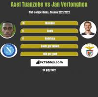Axel Tuanzebe vs Jan Vertonghen h2h player stats