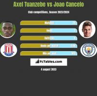 Axel Tuanzebe vs Joao Cancelo h2h player stats