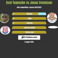 Axel Tuanzebe vs Jonas Svensson h2h player stats