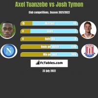 Axel Tuanzebe vs Josh Tymon h2h player stats