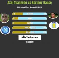 Axel Tuanzebe vs Kortney Hause h2h player stats