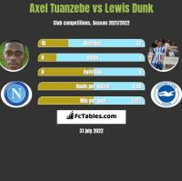 Axel Tuanzebe vs Lewis Dunk h2h player stats