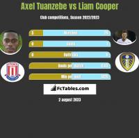 Axel Tuanzebe vs Liam Cooper h2h player stats