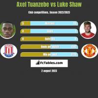 Axel Tuanzebe vs Luke Shaw h2h player stats