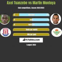Axel Tuanzebe vs Martin Montoya h2h player stats