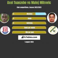 Axel Tuanzebe vs Matej Mitrovic h2h player stats
