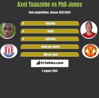 Axel Tuanzebe vs Phil Jones h2h player stats