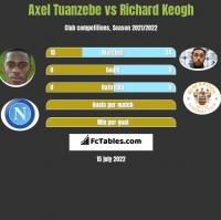 Axel Tuanzebe vs Richard Keogh h2h player stats