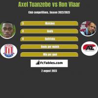 Axel Tuanzebe vs Ron Vlaar h2h player stats