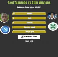 Axel Tuanzebe vs Stijn Wuytens h2h player stats
