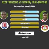 Axel Tuanzebe vs Timothy Fosu-Mensah h2h player stats