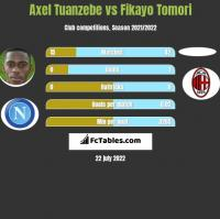 Axel Tuanzebe vs Fikayo Tomori h2h player stats