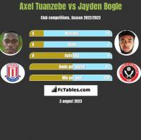 Axel Tuanzebe vs Jayden Bogle h2h player stats