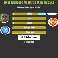 Axel Tuanzebe vs Aaron-Wan Bissaka h2h player stats
