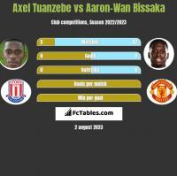 Axel Tuanzebe vs Aaron-Wan Bissaka h2h player stats