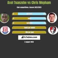 Axel Tuanzebe vs Chris Mepham h2h player stats