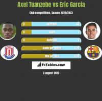 Axel Tuanzebe vs Eric Garcia h2h player stats