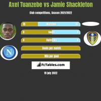 Axel Tuanzebe vs Jamie Shackleton h2h player stats