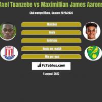 Axel Tuanzebe vs Maximillian James Aarons h2h player stats