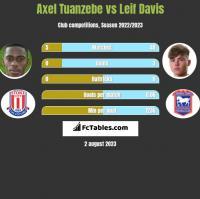 Axel Tuanzebe vs Leif Davis h2h player stats