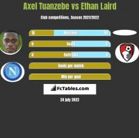 Axel Tuanzebe vs Ethan Laird h2h player stats
