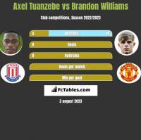 Axel Tuanzebe vs Brandon Williams h2h player stats