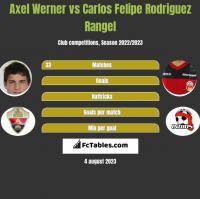 Axel Werner vs Carlos Felipe Rodriguez Rangel h2h player stats