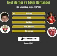 Axel Werner vs Edgar Hernandez h2h player stats
