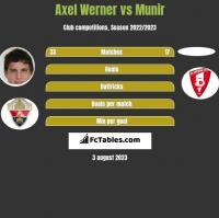 Axel Werner vs Munir h2h player stats