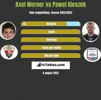 Axel Werner vs Pawel Kieszek h2h player stats