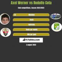 Axel Werner vs Rodolfo Cota h2h player stats