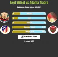 Axel Witsel vs Adama Traore h2h player stats