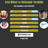 Axel Witsel vs Aleksandr Yerokhin h2h player stats
