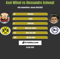 Axel Witsel vs Alessandro Schoepf h2h player stats