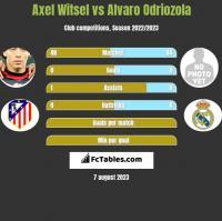 Axel Witsel vs Alvaro Odriozola h2h player stats
