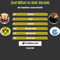 Axel Witsel vs Amir Abrashi h2h player stats