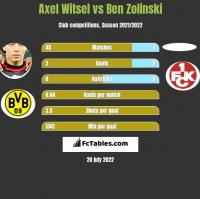 Axel Witsel vs Ben Zolinski h2h player stats