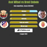 Axel Witsel vs Breel Embolo h2h player stats