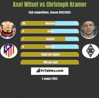 Axel Witsel vs Christoph Kramer h2h player stats