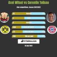 Axel Witsel vs Corentin Tolisso h2h player stats