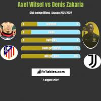 Axel Witsel vs Denis Zakaria h2h player stats