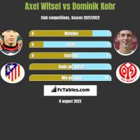 Axel Witsel vs Dominik Kohr h2h player stats